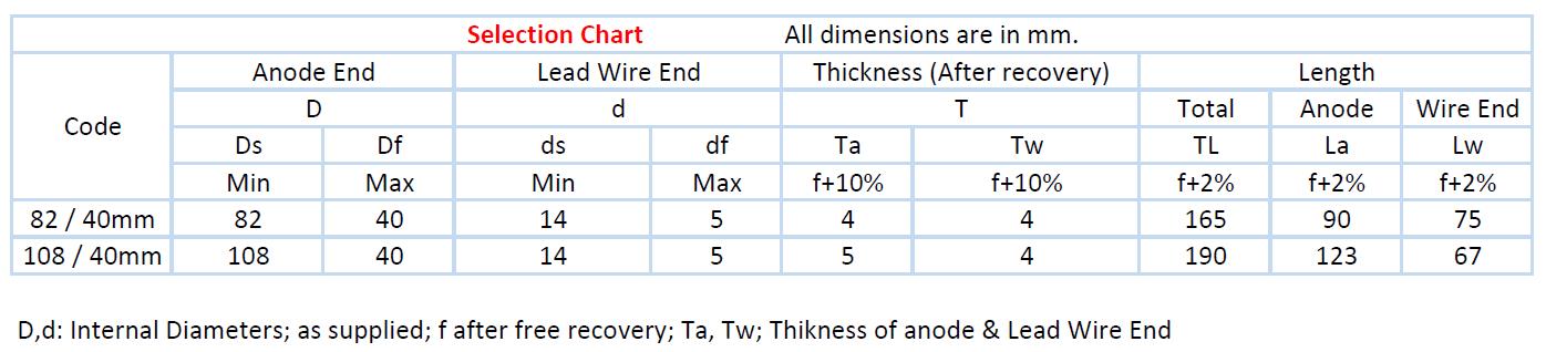 selection chart